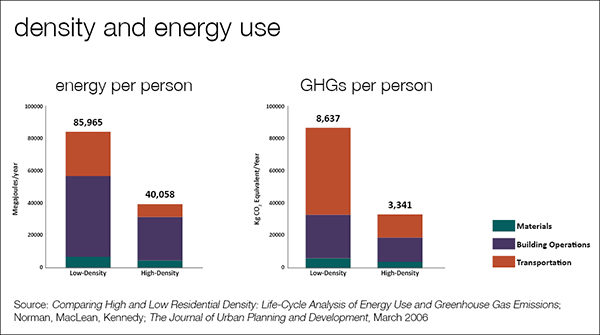 Density and Energy Use