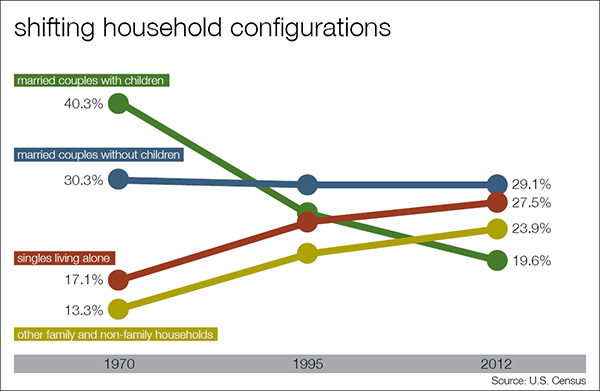 Shifting Household Configurations