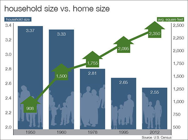 Household Size vs. Home Size
