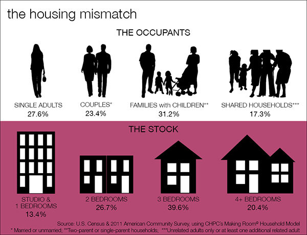 Housing Mismatch