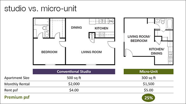 Studio vs Micro Unit
